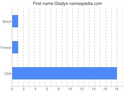 Given name Gladye