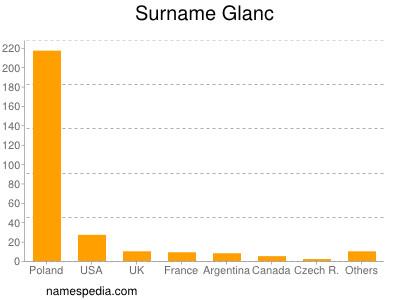 Surname Glanc
