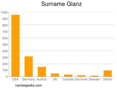 Surname Glanz