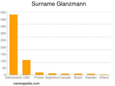 Surname Glanzmann