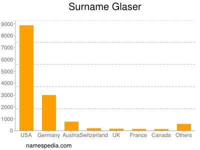 Surname Glaser