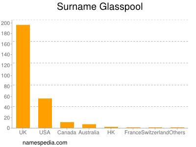 Surname Glasspool