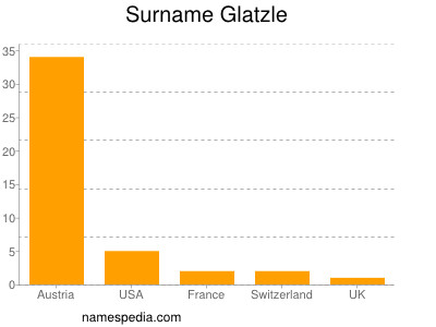 Surname Glatzle