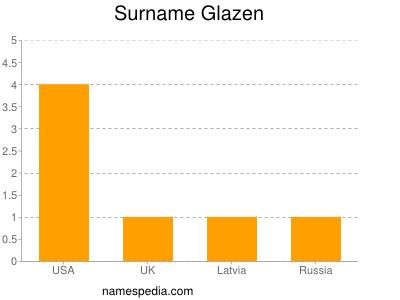 Familiennamen Glazen