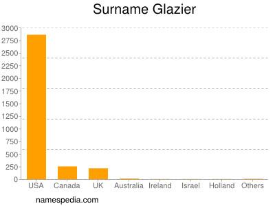 nom Glazier