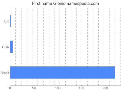 Given name Glenio