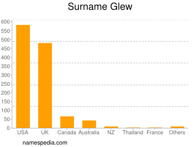 Surname Glew