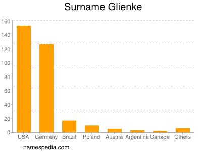 Surname Glienke