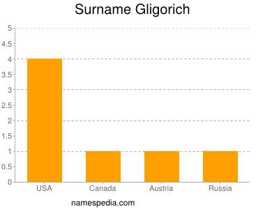 Surname Gligorich