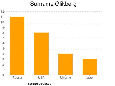 Surname Glikberg