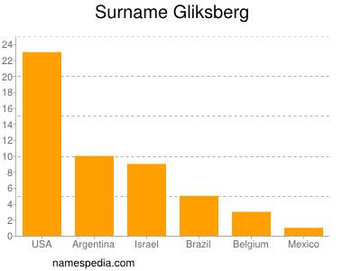 Surname Gliksberg