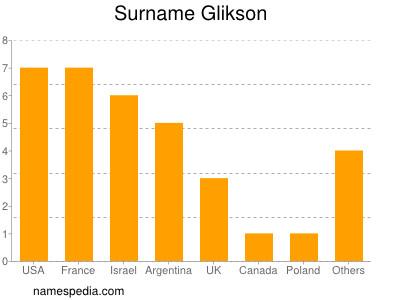 Surname Glikson