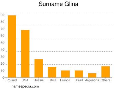 Surname Glina