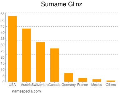Surname Glinz