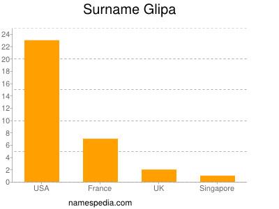 Surname Glipa