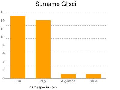 Surname Glisci