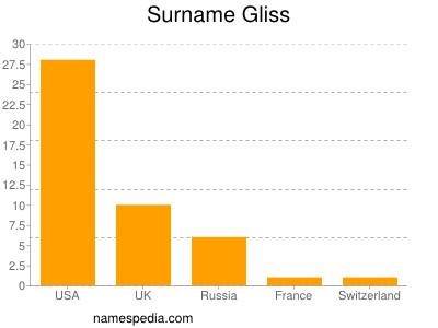 Surname Gliss