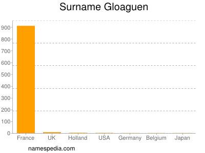 Surname Gloaguen