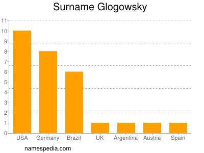 Surname Glogowsky