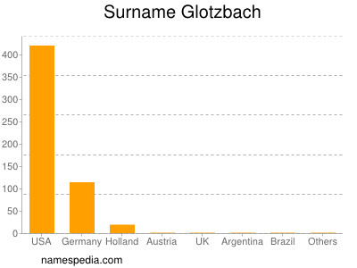 Surname Glotzbach