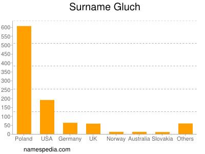 Surname Gluch