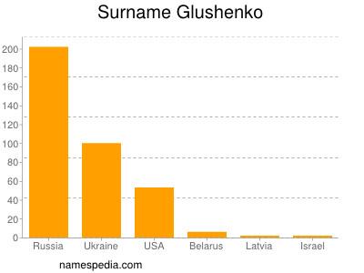 Surname Glushenko