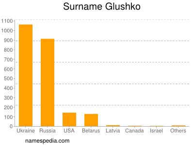 Surname Glushko