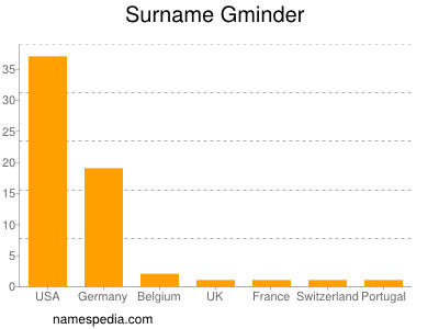 Surname Gminder