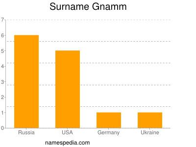 Surname Gnamm