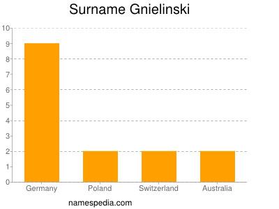 Surname Gnielinski
