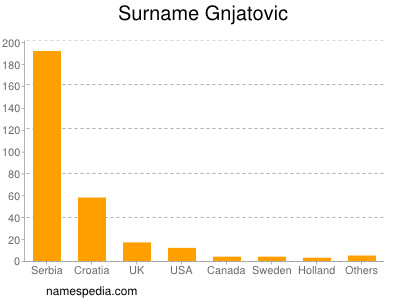 Surname Gnjatovic