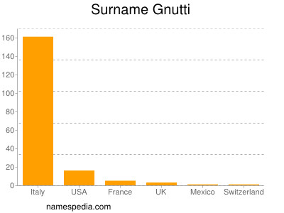 Surname Gnutti
