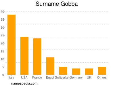 Surname Gobba