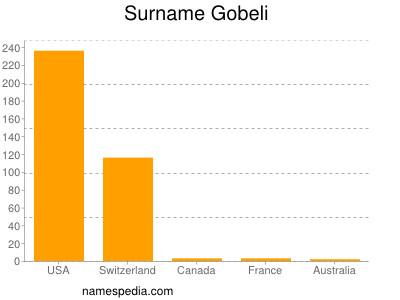 nom Gobeli