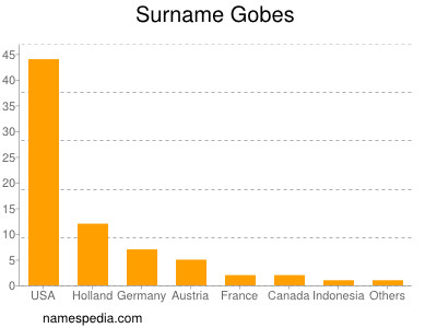 Surname Gobes