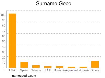 Familiennamen Goce