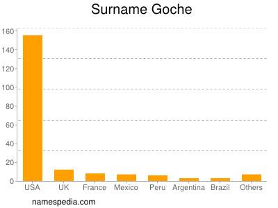 Surname Goche
