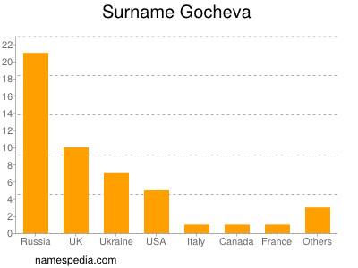Familiennamen Gocheva
