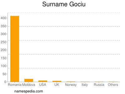 Surname Gociu