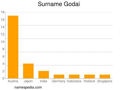 Surname Godai