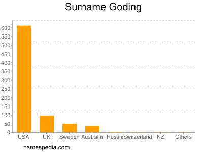 Surname Goding
