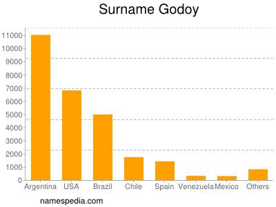 Surname Godoy