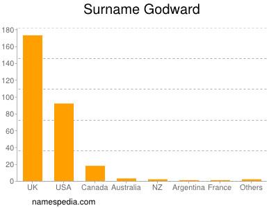 Surname Godward
