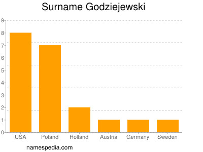 Surname Godziejewski