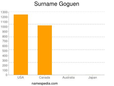 Surname Goguen