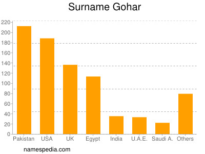 Surname Gohar
