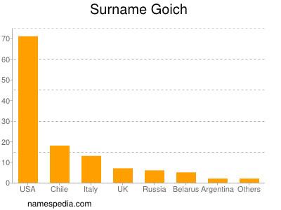 Familiennamen Goich