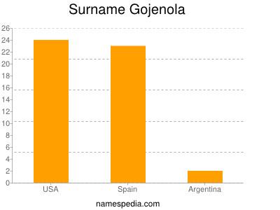 Surname Gojenola