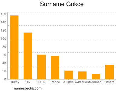Surname Gokce