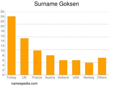 Surname Goksen